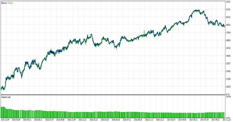 EUR/USD 1 HR TF