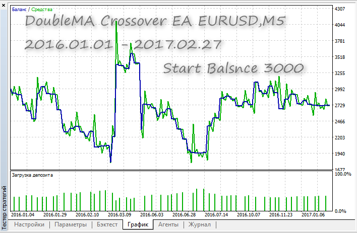 DoubleMA Crossover EA - expert for MetaTrader 5