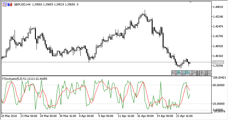 Stochastic_Fast - indicator for MetaTrader 5