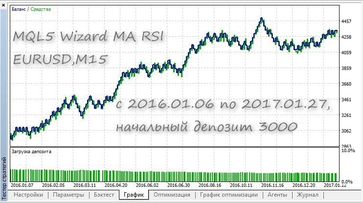 MQL5 Wizard MA RSI – expert for MetaTrader 5 - FX141 COM