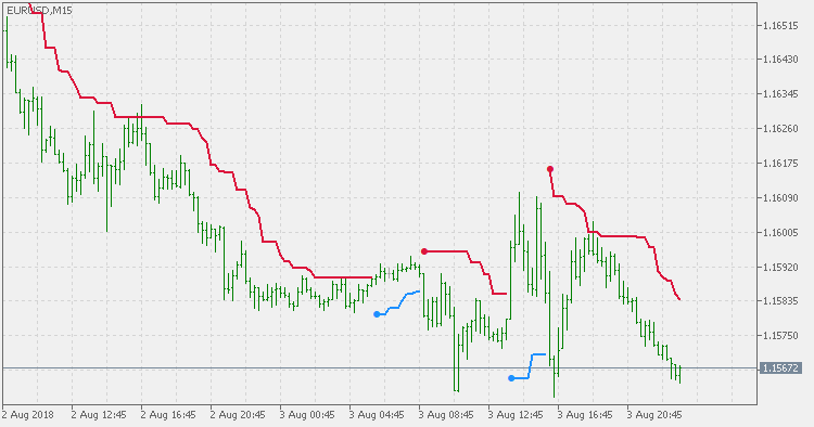 ATR Trend Envelopes of Averages - indicator for MetaTrader 5