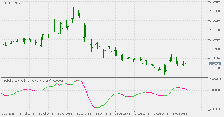 Parabolic Weighted Velocity - indicator for MetaTrader 5