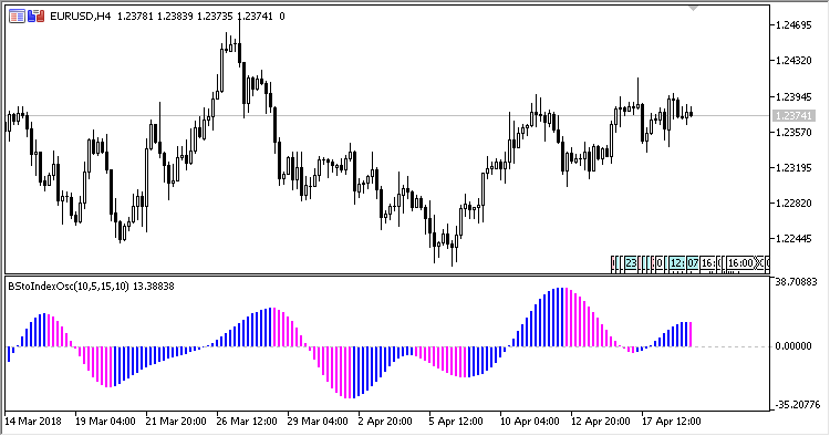 Blau_Stochastic_Index - indicator for MetaTrader 5