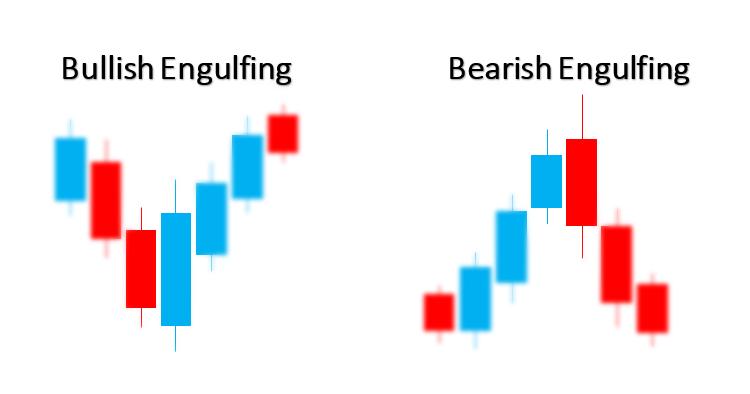 Bullish and Bearish Engulfing