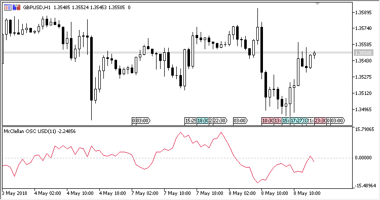 McClellan_Oscillator - indicator for MetaTrader 5