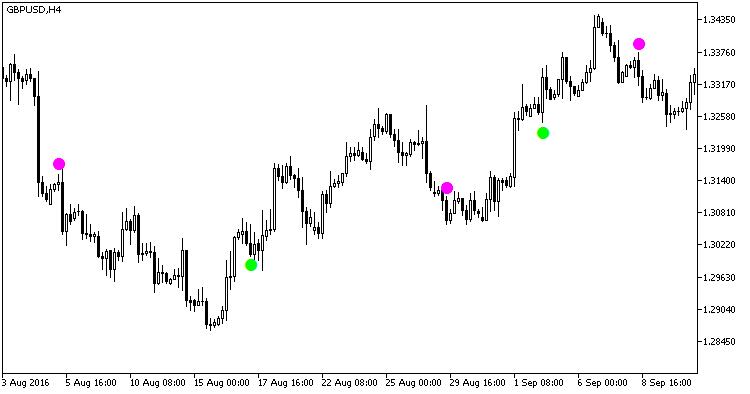 Fig.1. Indicator 2XMA_Ichimoku_Signal