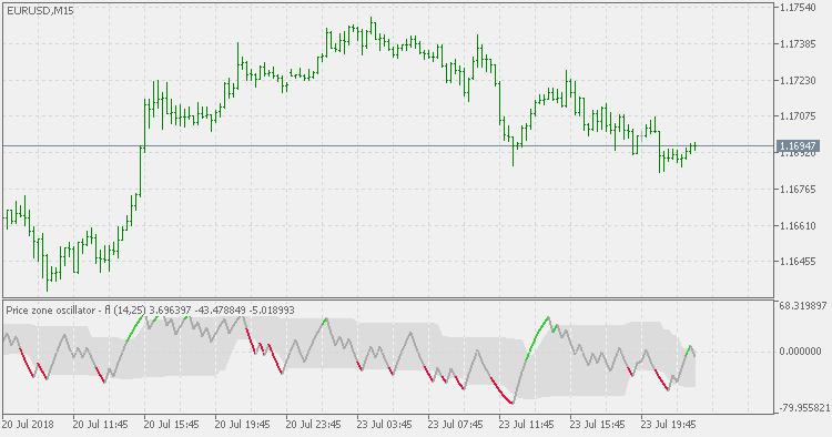 Price Zone Oscillator - Floating Levels - indicator for