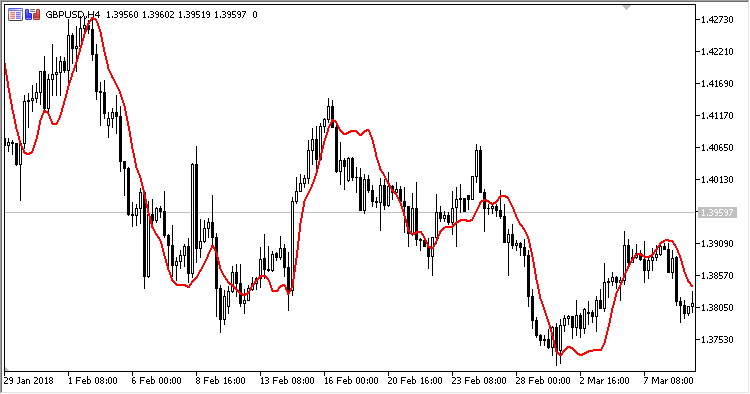 IT - indicator for MetaTrader 5