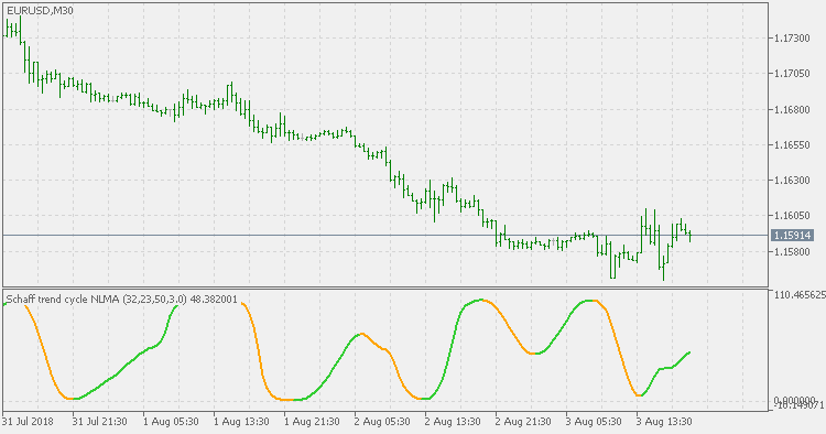 Schaff Trend Cycle - NonLag MA - indicator for MetaTrader 5