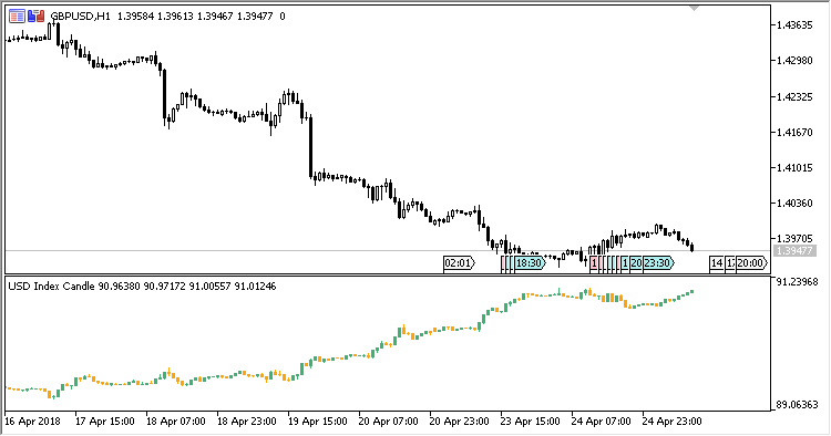 USDX_Candle - indicator for MetaTrader 5