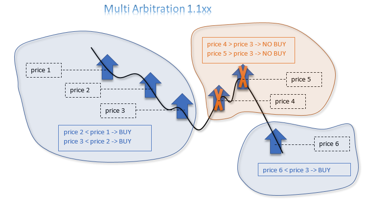 Multi Arbitration 1.1xx - expert for MetaTrader 5