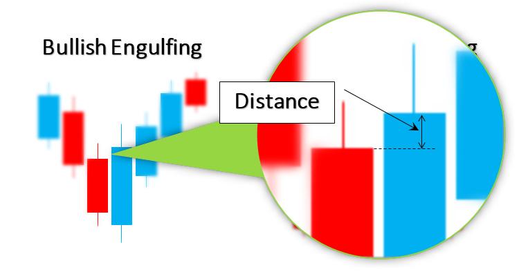 Bullish and Bearish Engulfing distance