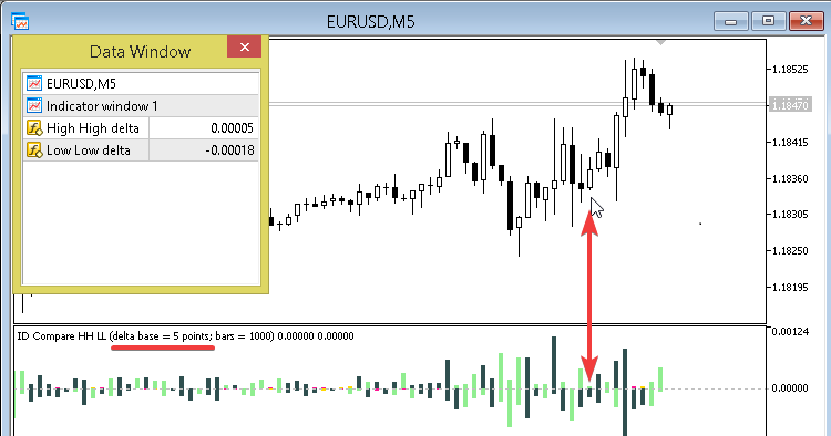 ID Compare HH LL and delta base - indicator for MetaTrader 5
