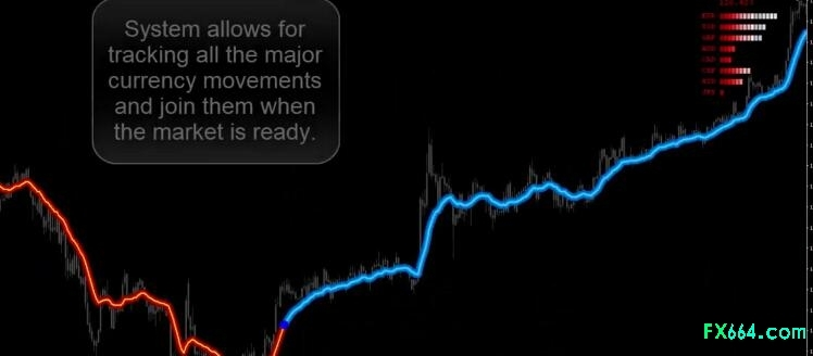 trading system with latest advanced algorithms