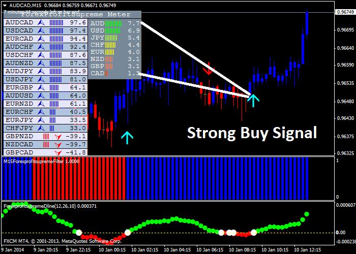Forex Profit Supreme Trading System