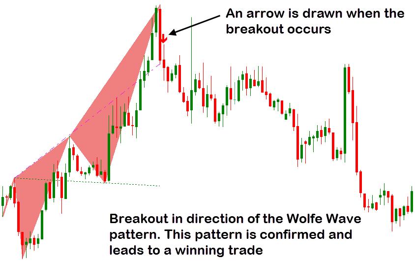 Wolfe wave dashboard