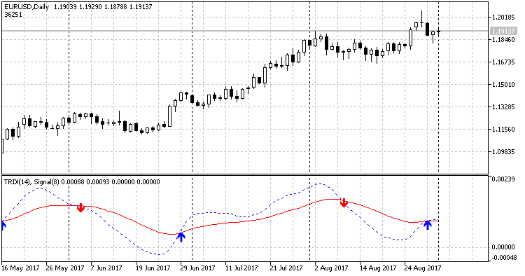 TRIX ARROWS - indicator for MetaTrader 5