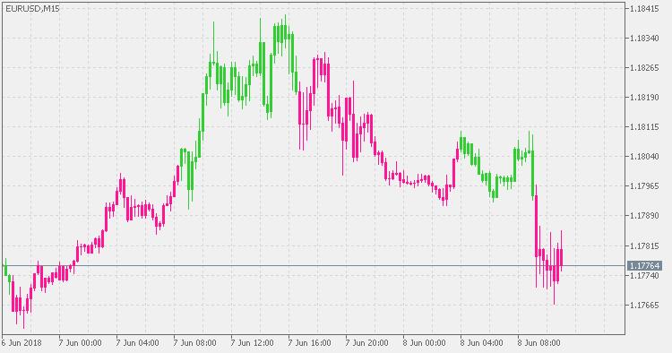 Volatility Quality – on chart – indicator for MetaTrader 5