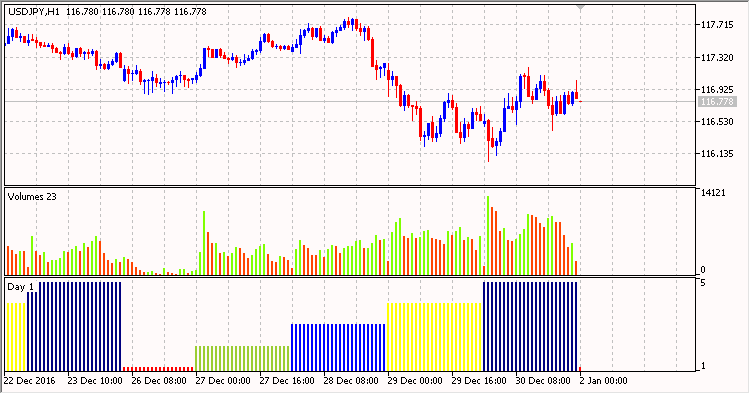 Days of the week color - indicator for MetaTrader 5
