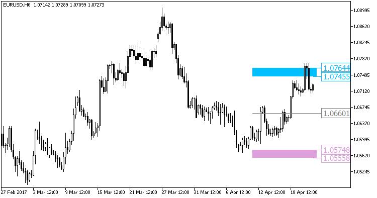 Fig1. The XMA_BB_Pivot_HTF indicator