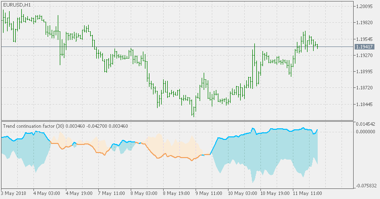 Trend Continuation Factor - indicator for MetaTrader 5