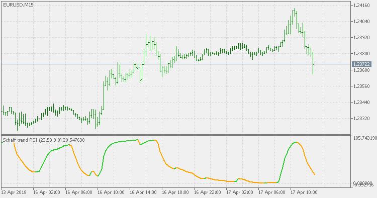 Schaff Trend RSI – indicator for MetaTrader 5 | FX141 COM