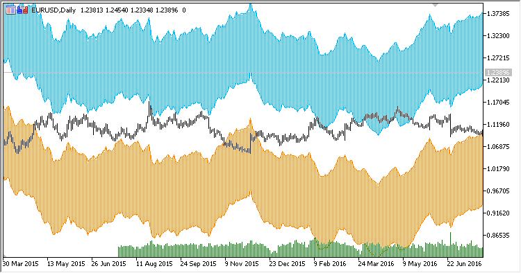 Wilson Relative Price Channel – indicator for MetaTrader 5