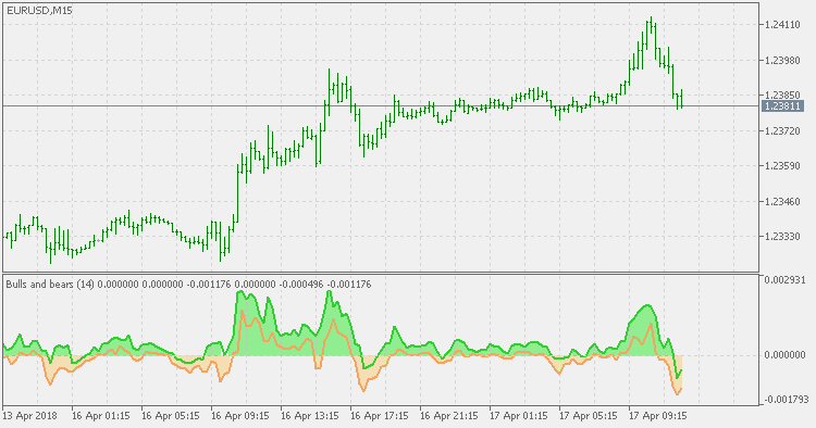 Bulls and Bears – indicator for MetaTrader 5 | FX141 COM