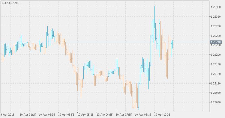 Hull trend – indicator for MetaTrader 5   FX141 COM