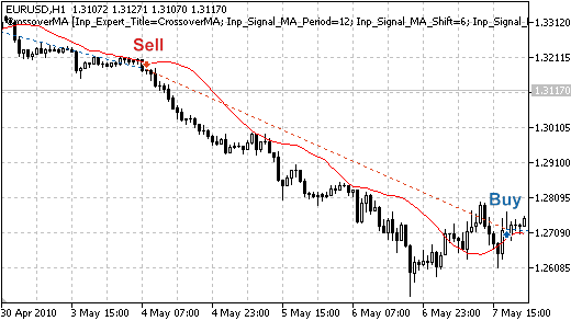MQL5 Wizard – Trade Signals Based on Price Crossover with Moving