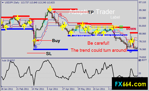 support and resistance indicators for mt4