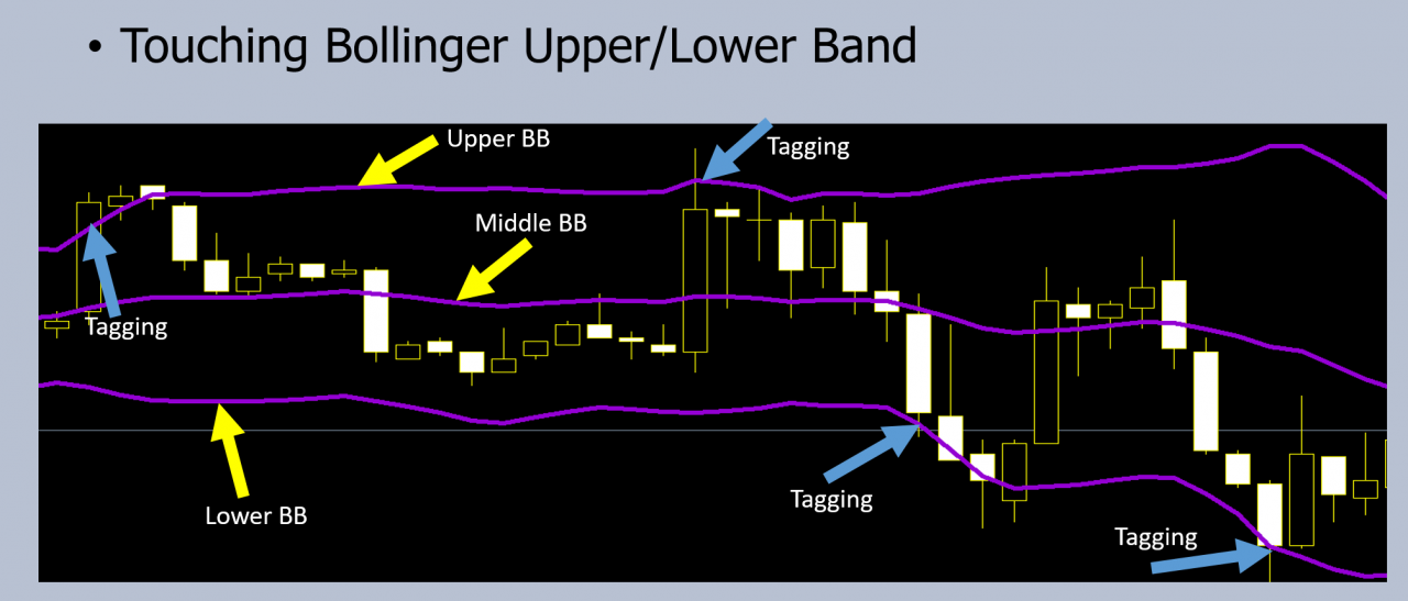 bollinger bands strategies