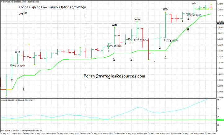 3 bars High or low Binary Options Strategy