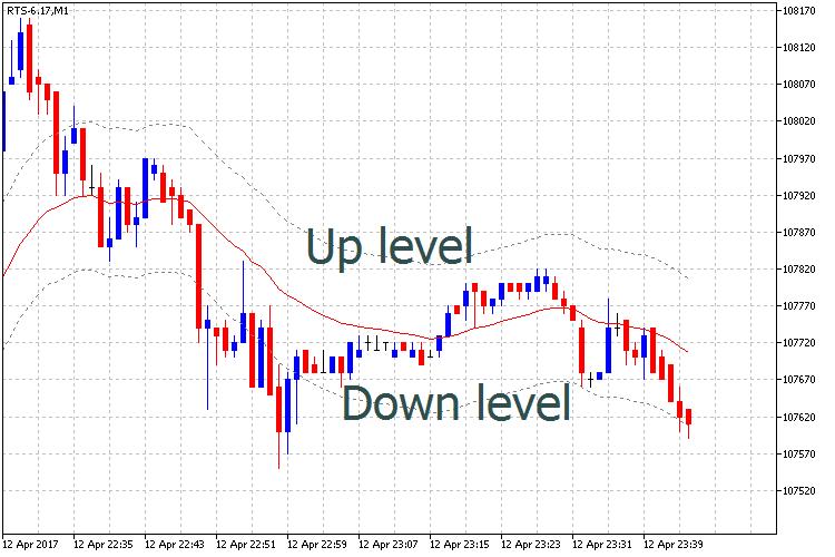 Custom Moving Average Levels