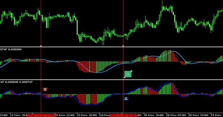 Colored Zerolag MACD - indicator for MetaTrader 5