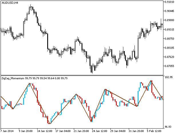 Fig.1. ZigZag_RMomentumCandle indicator