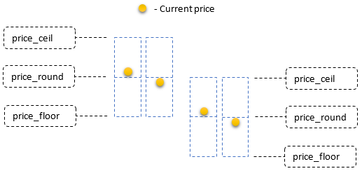Renko Level – indicator for MetaTrader 5 - FX141 COM