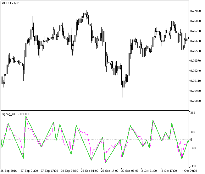 Fig1. The ZigZag_CCI indicator