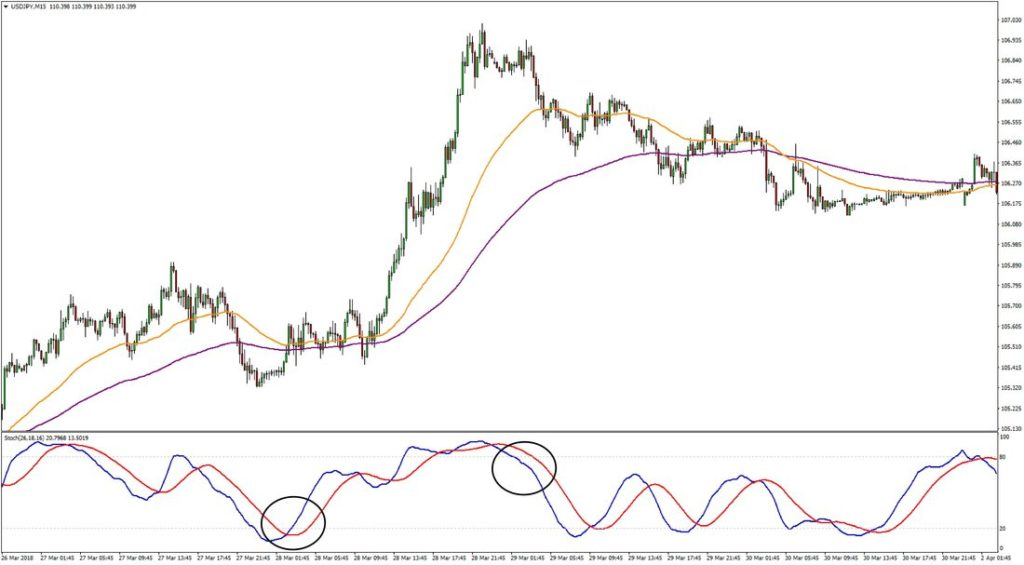 Stochastic Forex Scalping Buy Signal