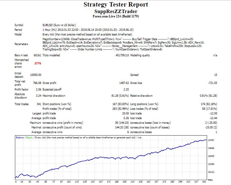 Support Resistance Trader - expert for MetaTrader 4