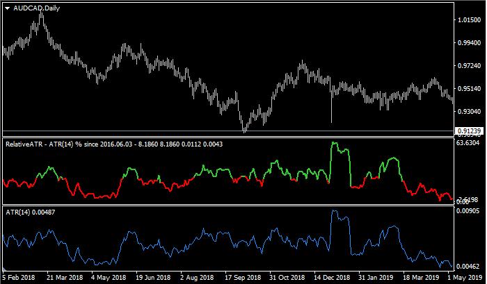 RelativeATR compared to ATR