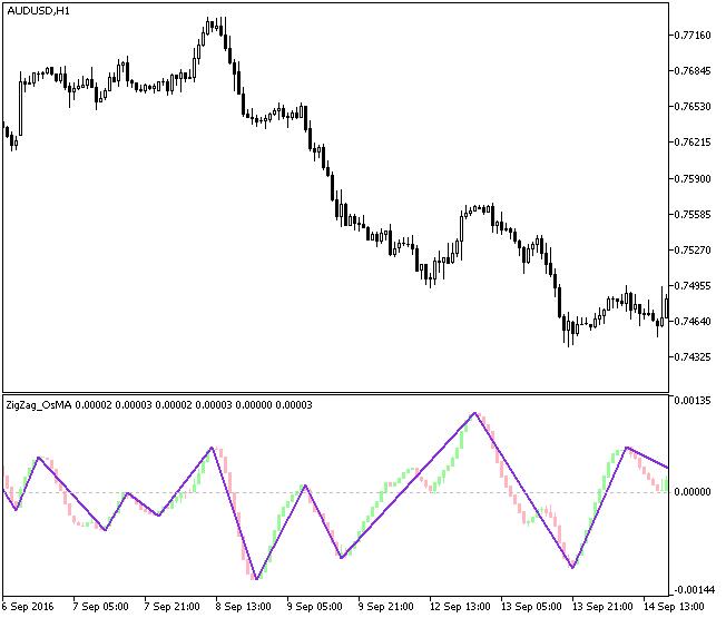 Fig1. The ZigZag_OsMACandle indicator