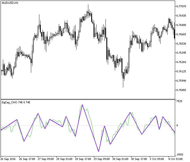 Fig1. The ZigZag_CHO indicator