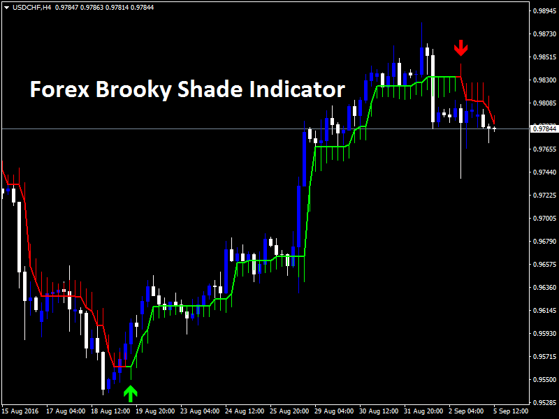 Forex Brooky Shade Indicator