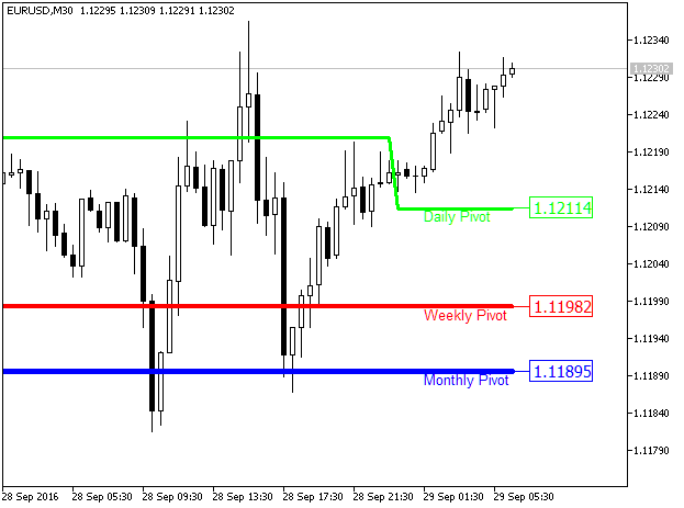 Fig1. The Waddah_Attar_Pivot indicator