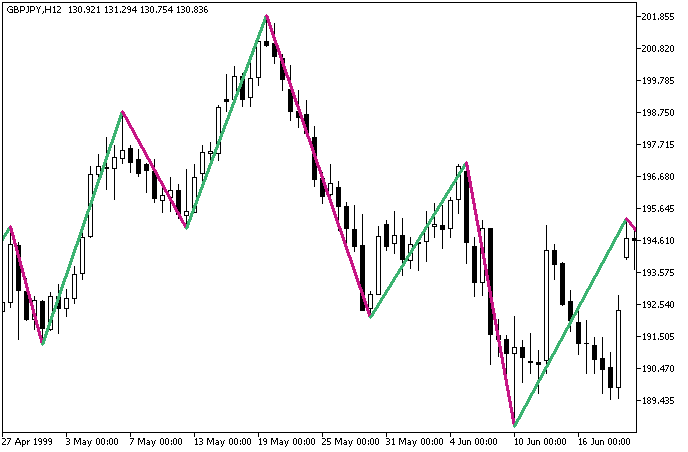 Fig1. The Zigzag2_R_Color indicator