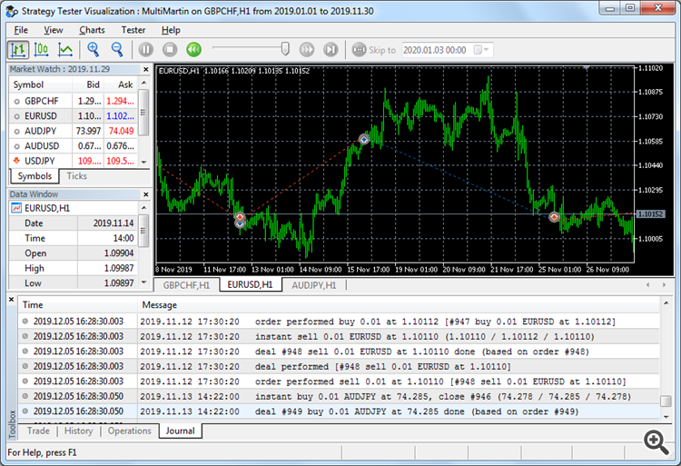 MultiMartin trading 3 symbols in MT5 tester in visual mode