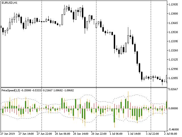 PriceSpeed indicator EURUSD H1