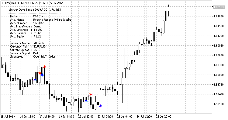 dTrends_euraud-h4-fbs-inc.png