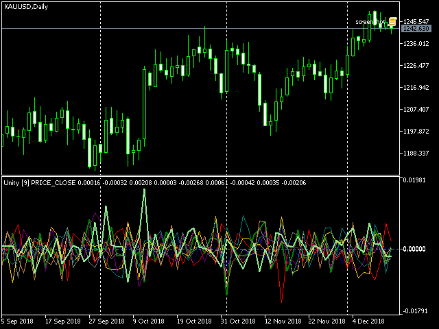 Cluster multi-currency indicator Unity, XAUUSD